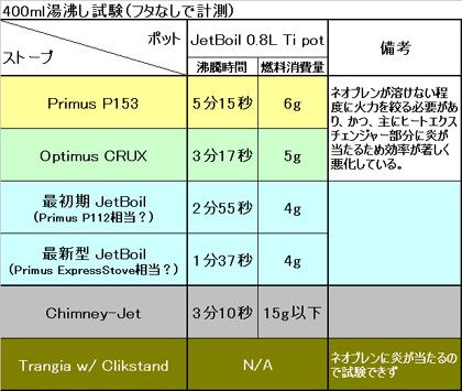 JetBoilSolTi_Matrix_05.jpg
